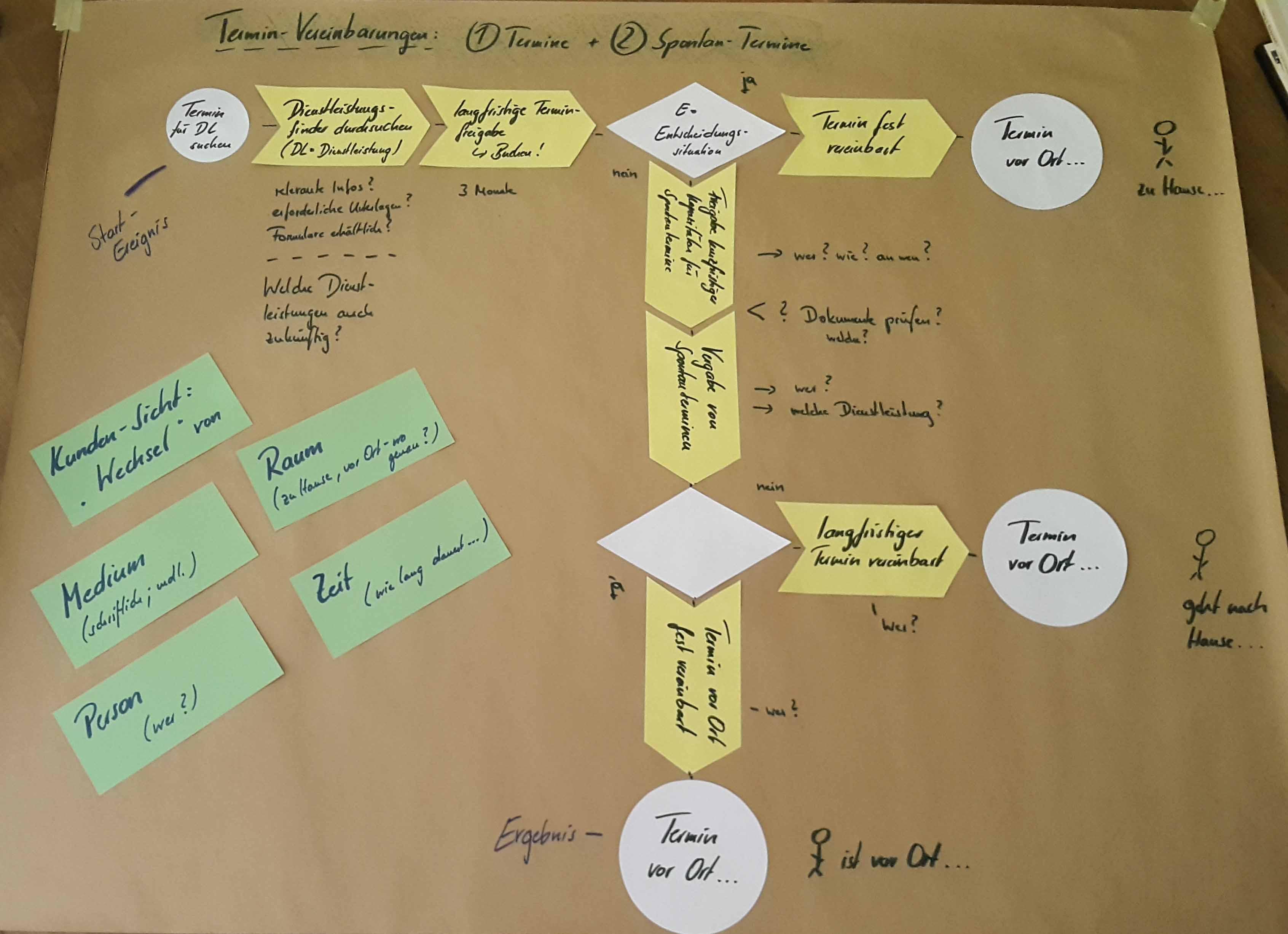 6-prozess-termine-spontantermine-web